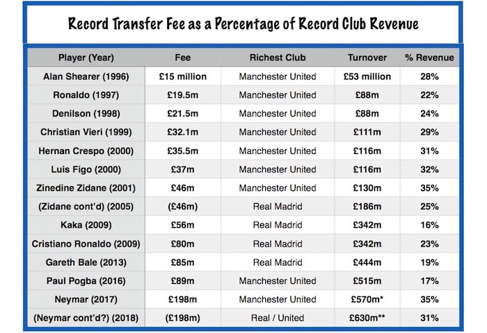 The figures that show Neymar transfer is no more expensive