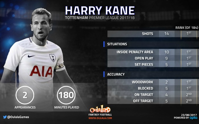 The stats which suggest Harry Kane's August hoodoo is just