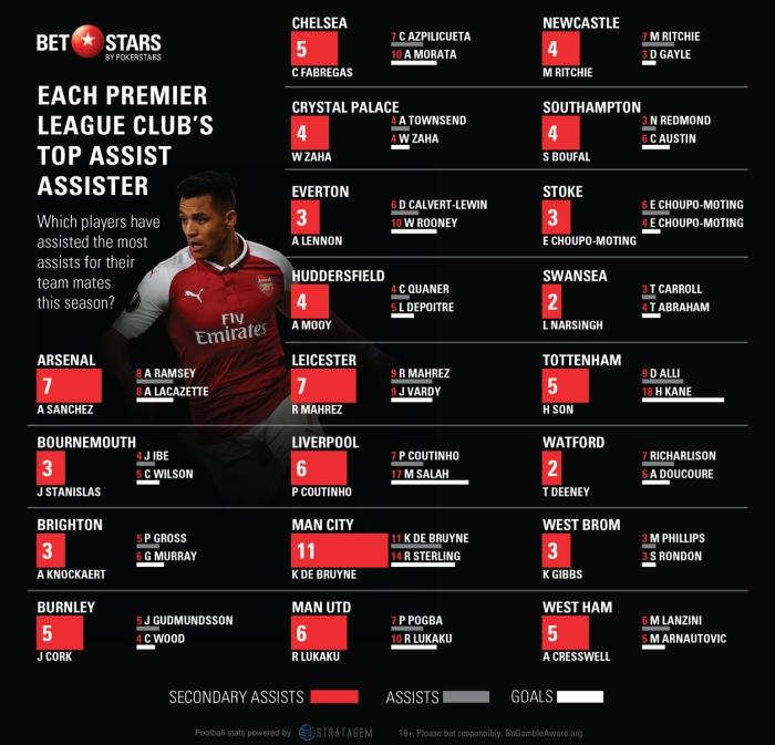 Top assists premier league betting guide usa vs brazil basketball betting line