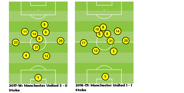 manchester united with and without matic