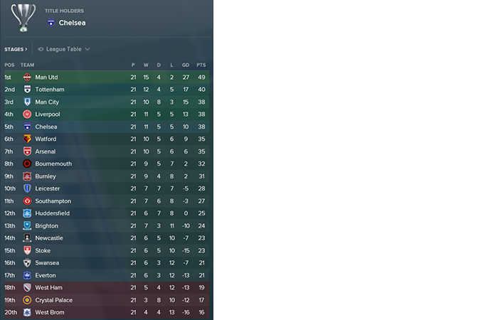 Fm18 Simulates The 2017 18 Pl Season With All The New Managers In Charge Planet Football