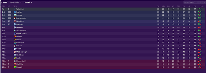 FM19 sims football with a European Super League - and it's