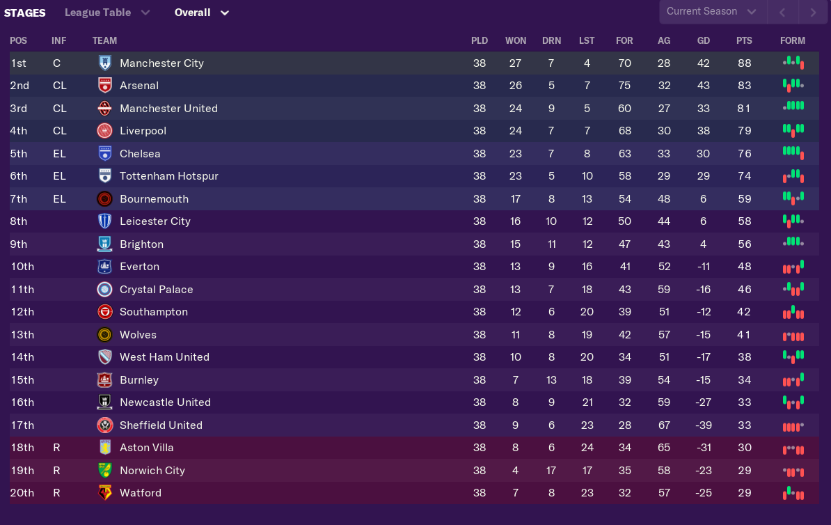 Football Manager Sims The 2019 20 Season Winners Losers