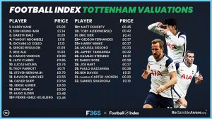 Spurs ranking Football Index