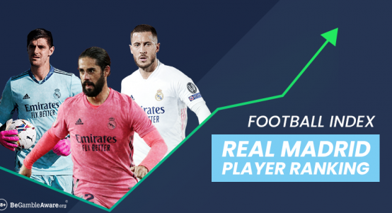 Real Madrid Football Index